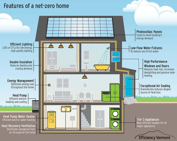 Zero energy homes frequently asked questions zero net for Netzero home plans