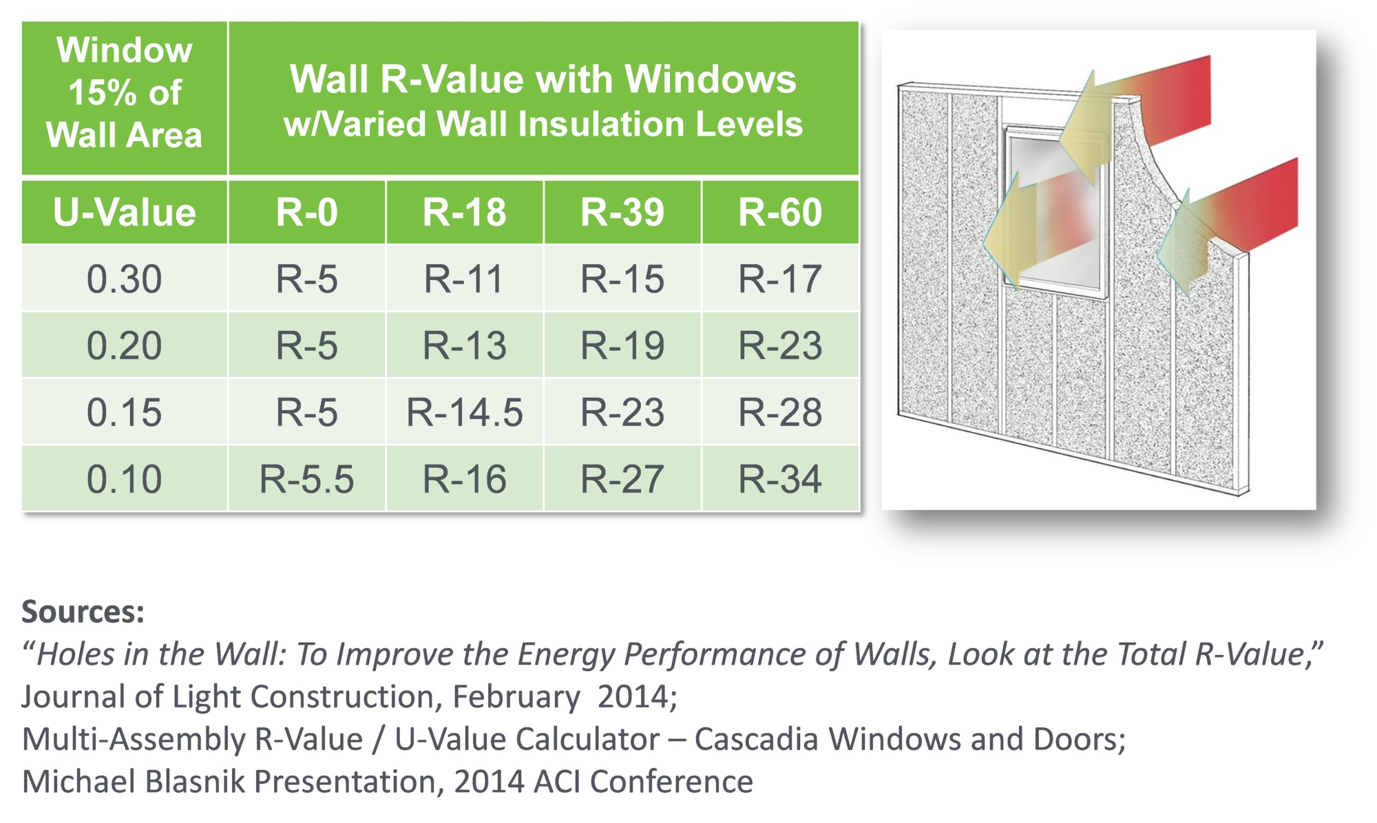 Improving Overall Wall R Value With Windows Zero Energy Project