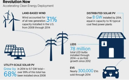 clean energy development