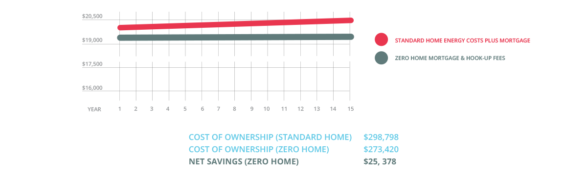 OWNERSHIP_SAVINGS