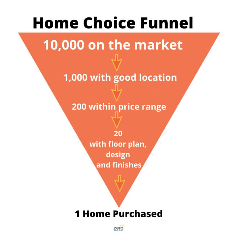 Home Choice Funnel